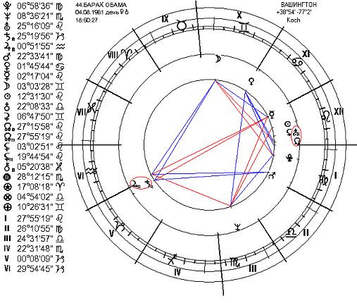 любовный гороскоп водолея на сегодня